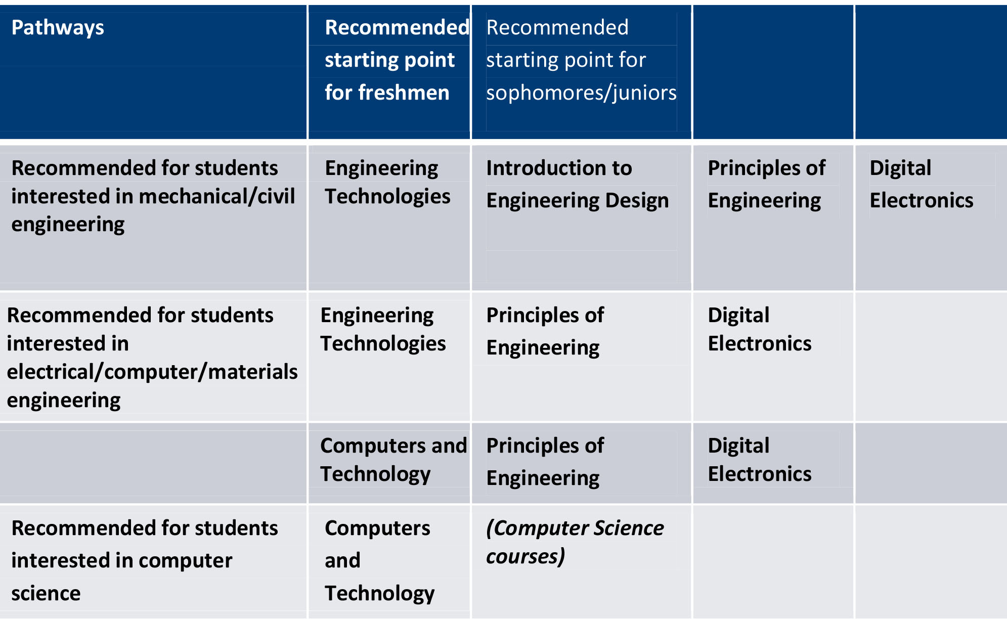 Engineering course list